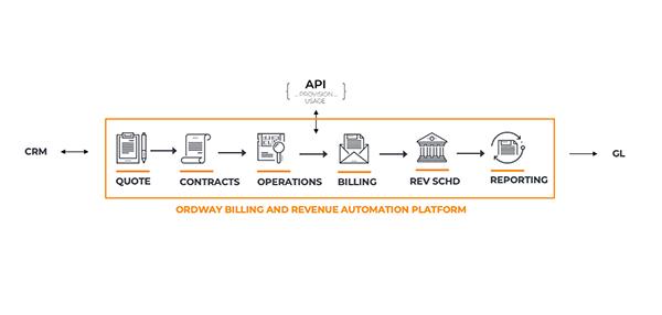 Ordway-billing-and-revenue-automation-platform