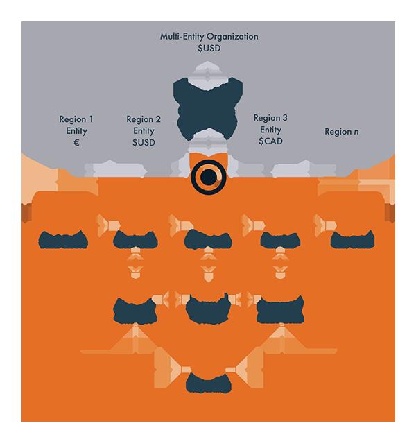 Ordway-multi-entity-organization-support-platform-960 copy