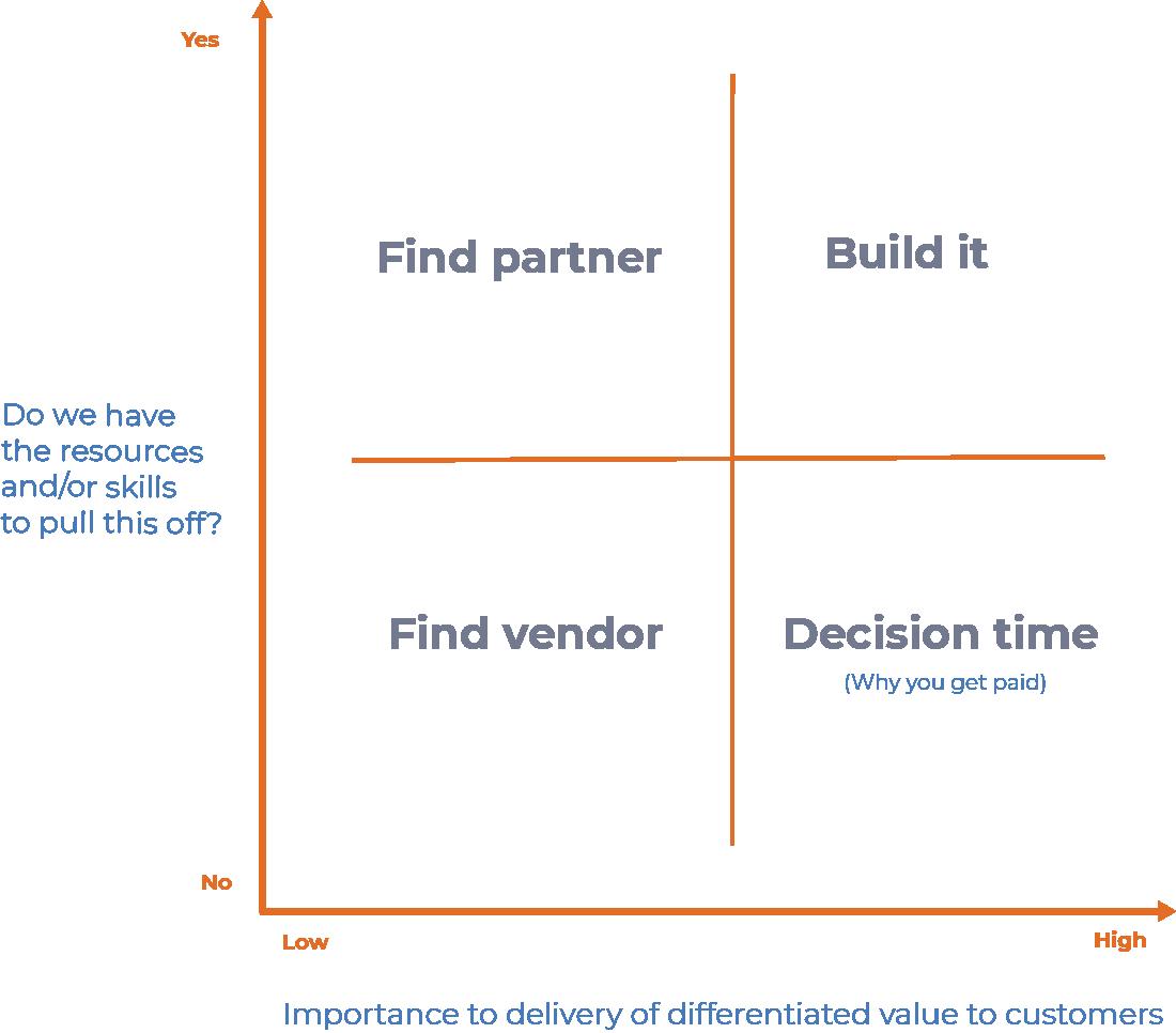 2x2 build vs buy matrix